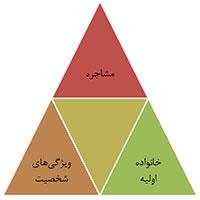 مثلث اطلاعات