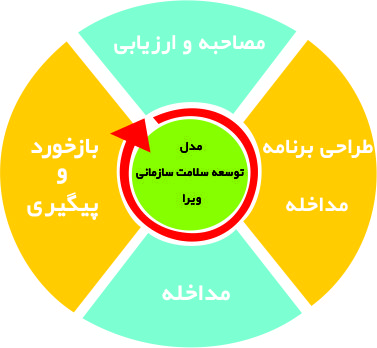 VIRA-ORGANIZATIONAL HEALTH DEVELOPMENT MODEL